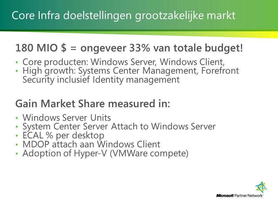 Core Infra doelstellingen grootzakelijke markt 180 MIO $ = ongeveer 33% van totale budget.
