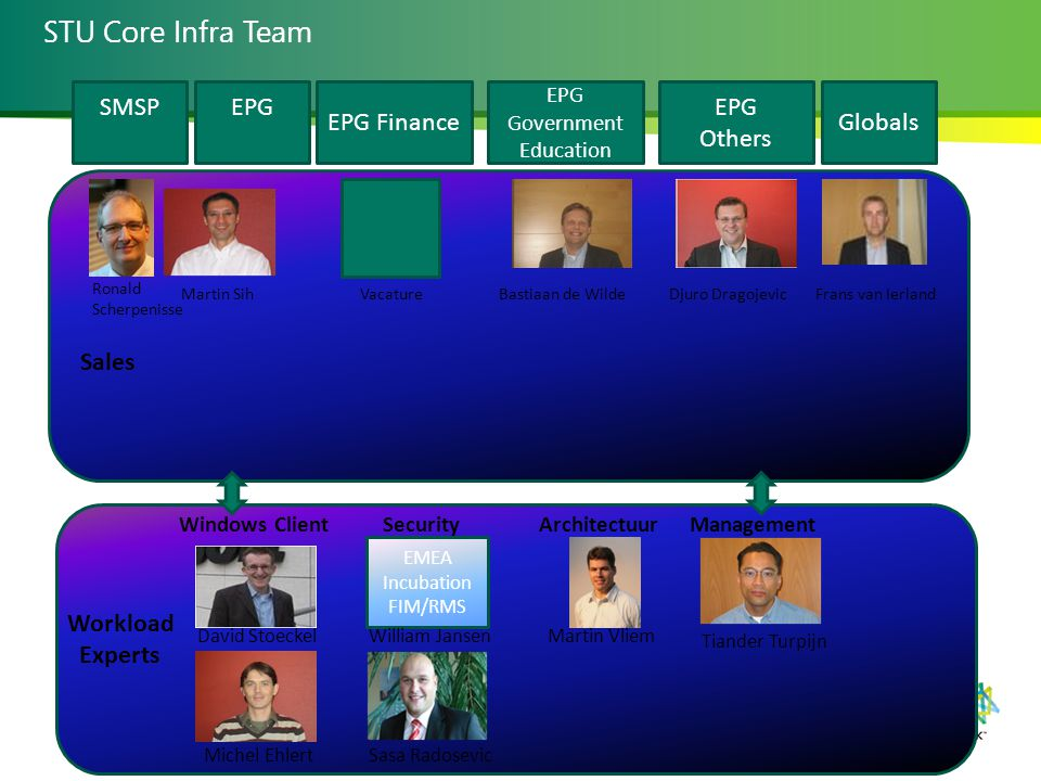 STU Core Infra Team EPG EPG Finance EPG Government Education EPG Others Vacature Djuro DragojevicBastiaan de Wilde Sales Frans van Ierland Workload Experts David Stoeckel Michel Ehlert Windows Client Sasa Radosevic Martin Sih Tiander Turpijn ManagementSecurity EMEA Incubation FIM/RMS William Jansen SMSP Globals Architectuur Martin Vliem Ronald Scherpenisse