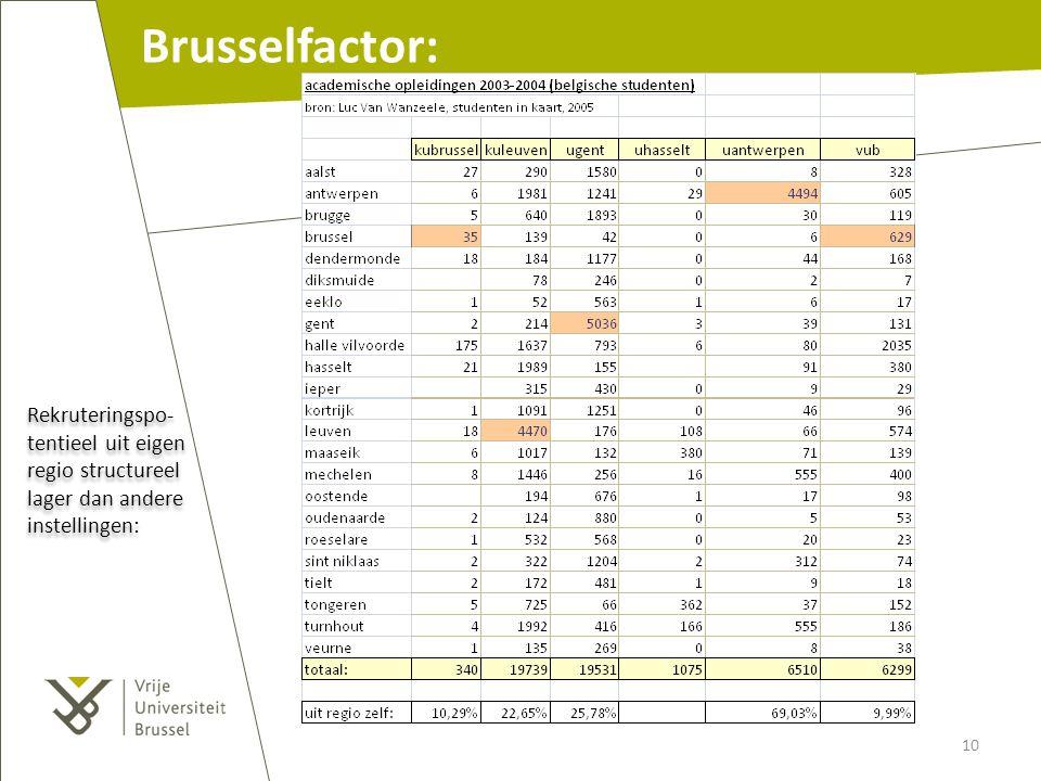 Rekruteringspo- tentieel uit eigen regio structureel lager dan andere instellingen: Brusselfactor: 10