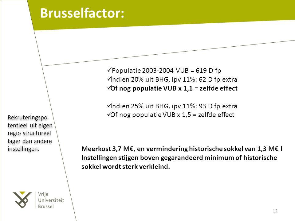 Rekruteringspo- tentieel uit eigen regio structureel lager dan andere instellingen: Brusselfactor: Populatie 2003-2004 VUB = 619 D fp Indien 20% uit B