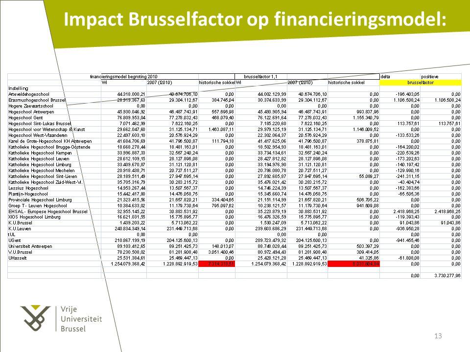 Impact Brusselfactor op financieringsmodel: 13