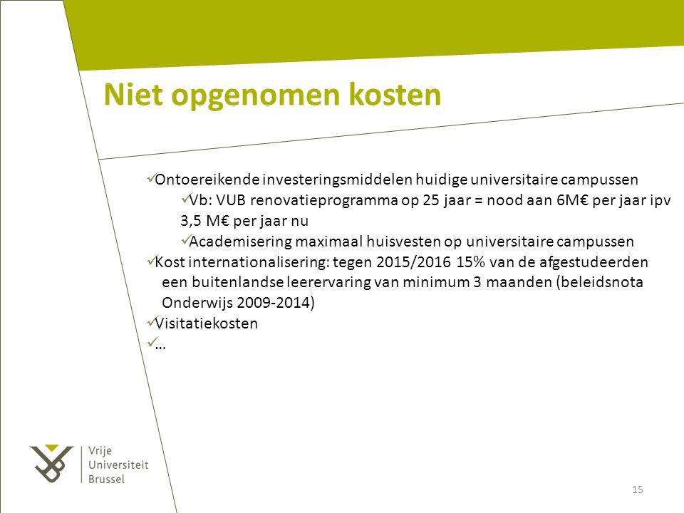 Niet opgenomen kosten Ontoereikende investeringsmiddelen huidige universitaire campussen Vb: VUB renovatieprogramma op 25 jaar = nood aan 6M€ per jaar