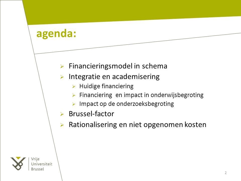 agenda:  Financieringsmodel in schema  Integratie en academisering  Huidige financiering  Financiering en impact in onderwijsbegroting  Impact op