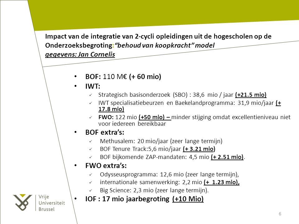 """Impact van de integratie van 2-cycli opleidingen uit de hogescholen op de Onderzoeksbegroting:""""behoud van koopkracht"""" model gegevens: Jan Cornelis BOF"""