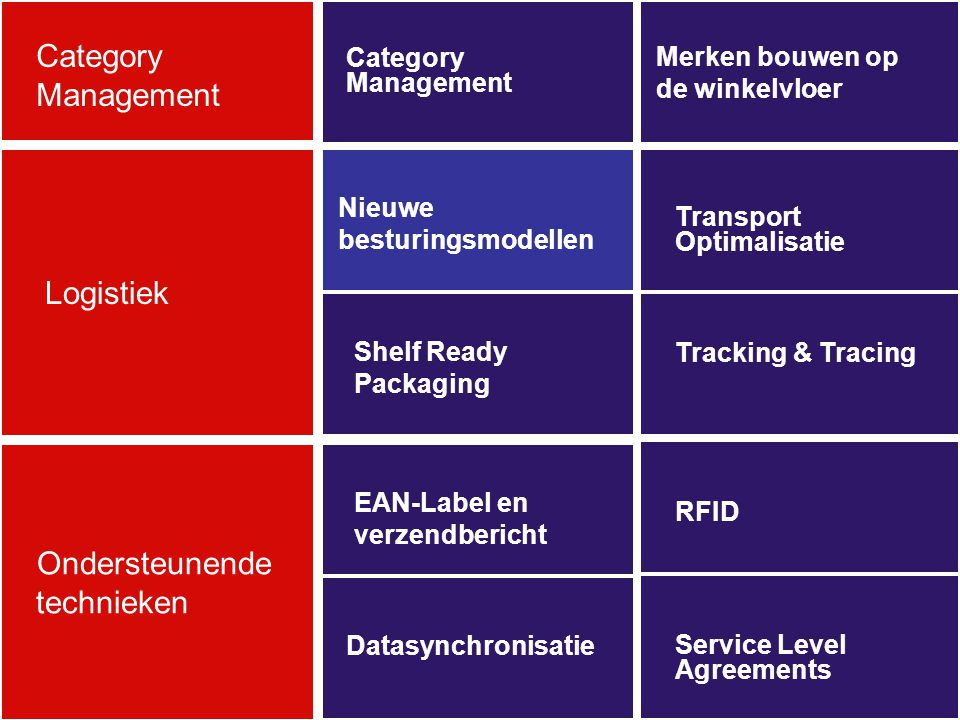 Category Management RFID Shelf Ready Packaging Nieuwe besturingsmodellen Tracking & Tracing Logistiek Ondersteunende technieken Category Management Merken bouwen op de winkelvloer Service Level Agreements EAN-Label en verzendbericht Transport Optimalisatie Datasynchronisatie