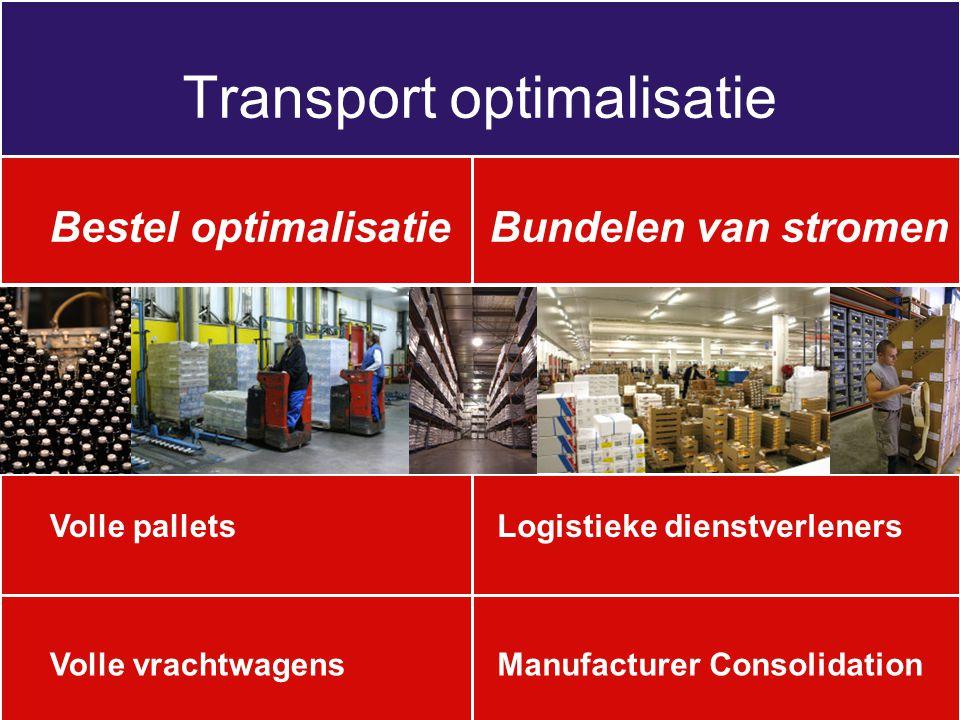 Transport optimalisatie Logistieke dienstverlenersVolle pallets Bestel optimalisatieBundelen van stromen Volle vrachtwagensManufacturer Consolidation