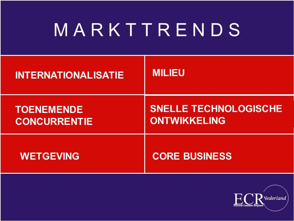 M A R K T T R E N D S SNELLE TECHNOLOGISCHE ONTWIKKELING CORE BUSINESS TOENEMENDE CONCURRENTIE INTERNATIONALISATIE MILIEU WETGEVING Efficient Consumer