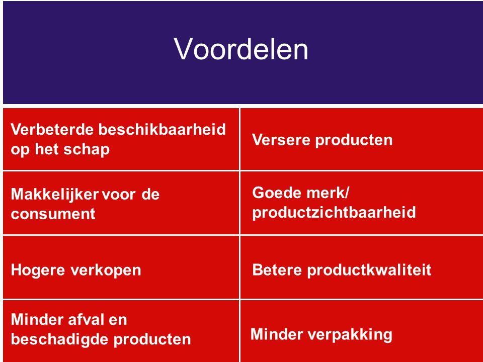 Voordelen Goede merk/ productzichtbaarheid Makkelijker voor de consument Verbeterde beschikbaarheid op het schap Versere producten Hogere verkopenBete