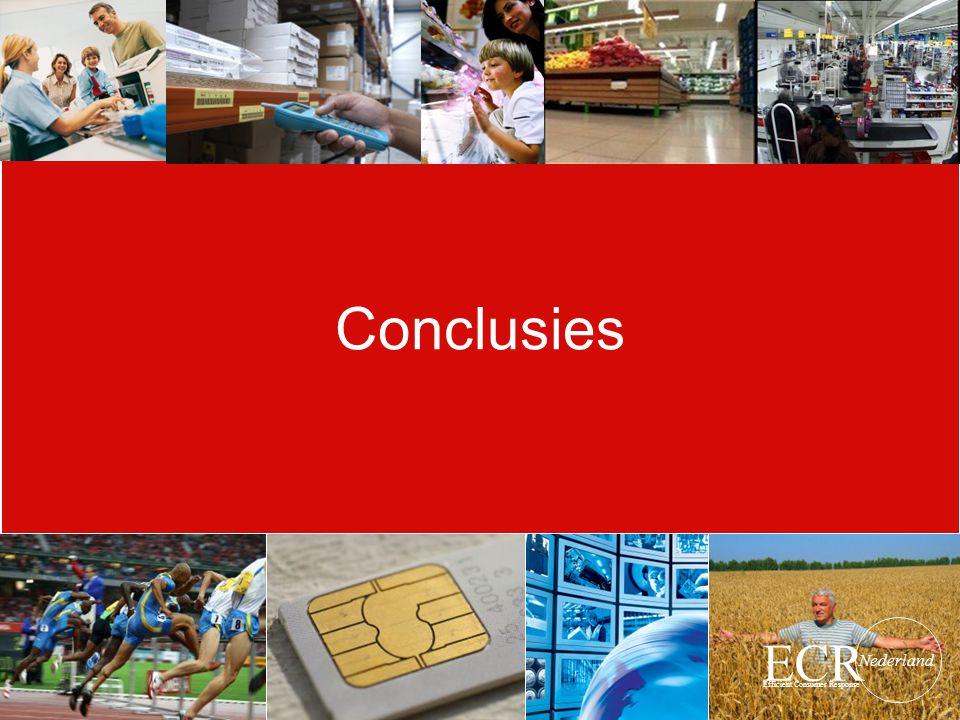 Conclusies ECR Efficient Consumer Response Nederland