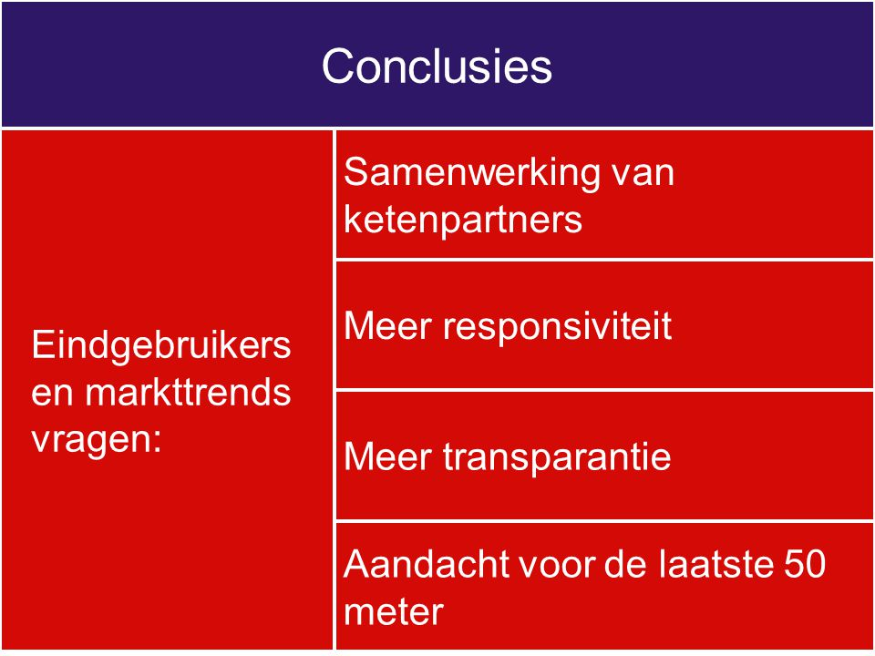 Conclusies Eindgebruikers en markttrends vragen: Samenwerking van ketenpartners Aandacht voor de laatste 50 meter Meer responsiviteit Meer transparant