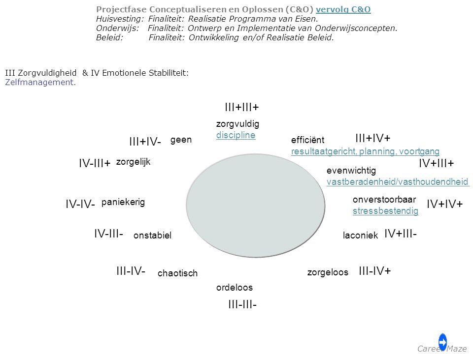 III Zorgvuldigheid & IV Emotionele Stabiliteit: Zelfmanagement. III+III+ III+IV+ IV+III+ IV+IV+ IV+III- III-IV+ III-III- III-IV- IV-III- IV-IV- IV-III