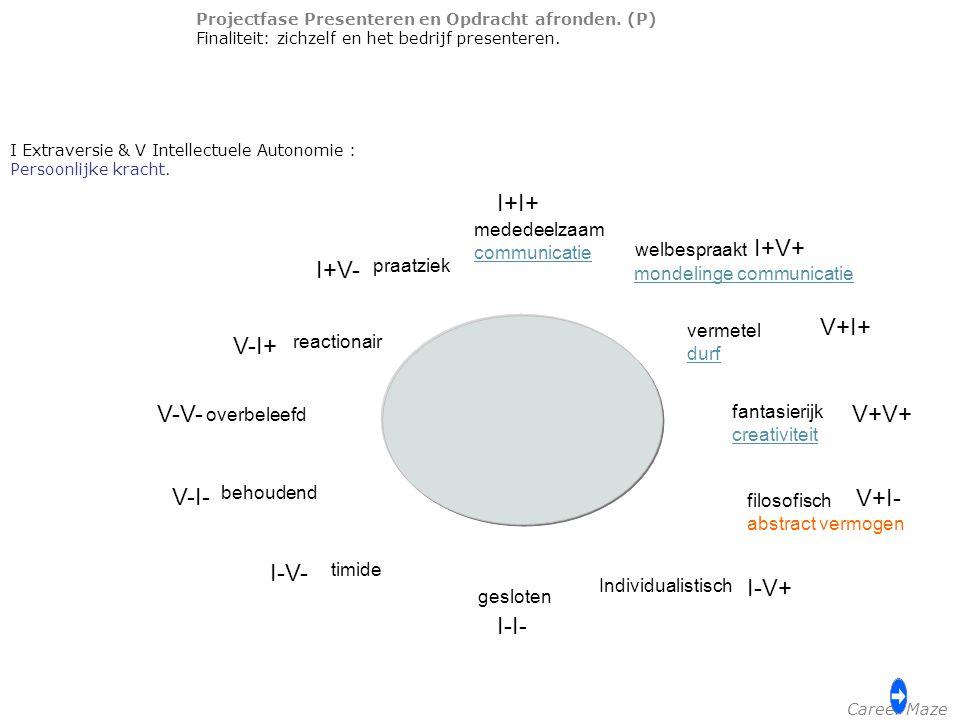 Projectfase Presenteren en Opdracht afronden. (P) Finaliteit: zichzelf en het bedrijf presenteren. I Extraversie & V Intellectuele Autonomie : Persoon