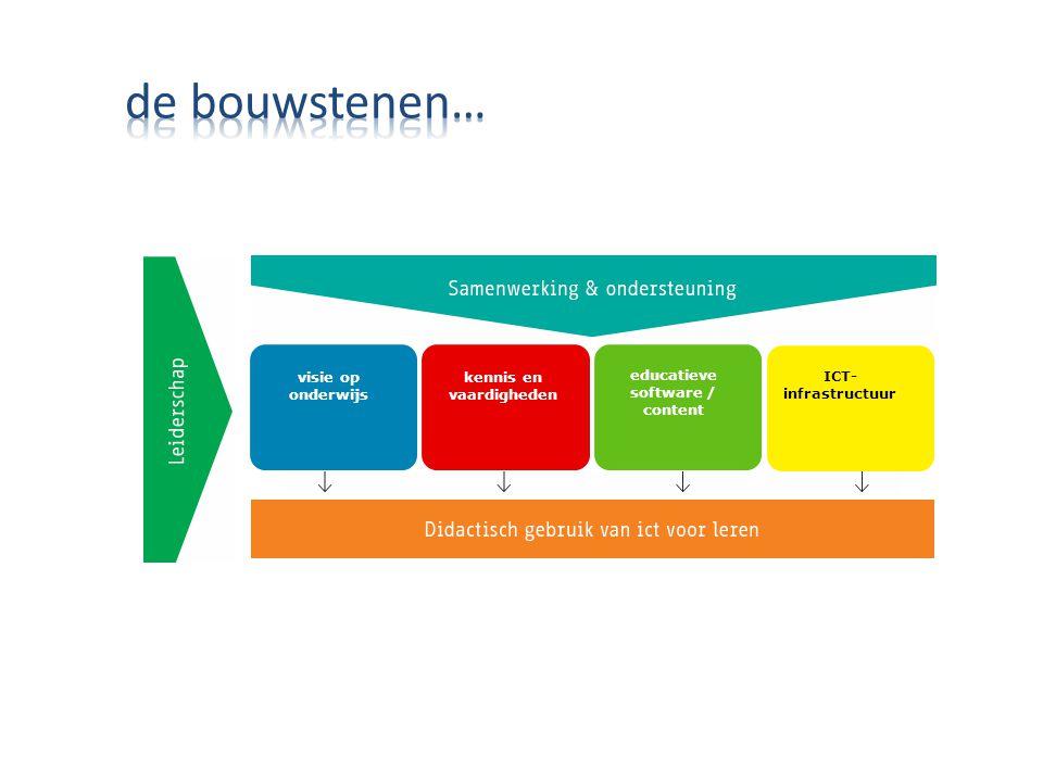 visie op onderwijs kennis en vaardigheden educatieve software / content ICT- infrastructuur