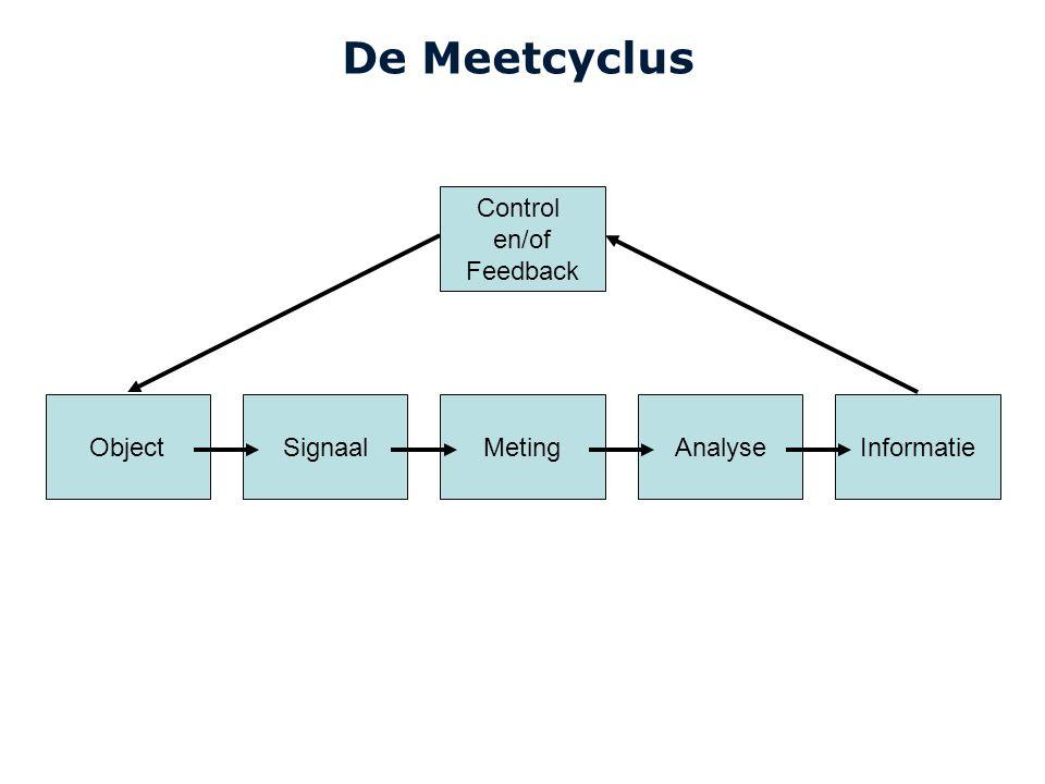 Cardiovascular Research Institute Maastricht (CARIM) 8E020 Inleiding Meten3 De Meetcyclus ObjectSignaalMetingAnalyseInformatie Control en/of Feedback Transfer function