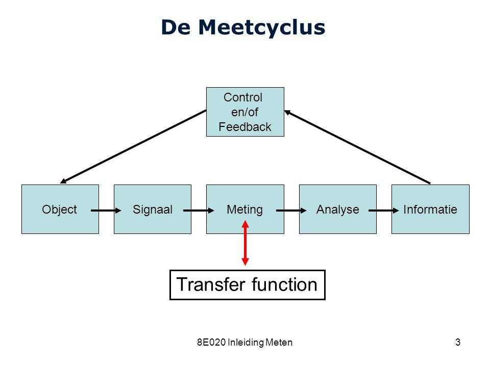 Cardiovascular Research Institute Maastricht (CARIM) 8E020 Inleiding Meten3 De Meetcyclus ObjectSignaalMetingAnalyseInformatie Control en/of Feedback