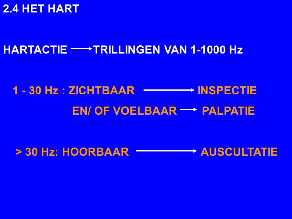HOOFDSTUK 10: HET CIRCULATIE-APPARAAT 1. ANAMNESE 2. LICHAMELIJK ONDERZOEK 2.1. HET ARTERIEEL SYSTEEM 2.2. HET CAPILLAIR SYSTEEM 2.3. HET VENEUZE SYST
