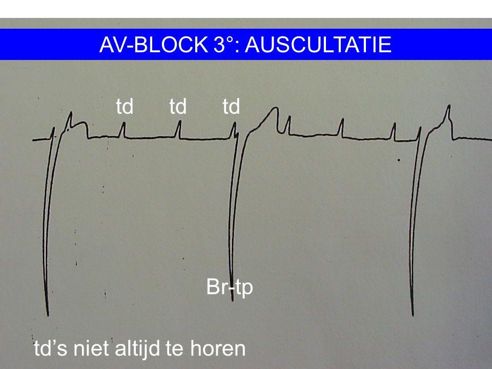 EKG 7-5: AV-BLOCK 3° - AUSCULTATIE:. ZEER TRAGE HARTFREQUENTIE: 40-50/MIN. MEESTAL ZEER REGELMATIG. SOMS CONTRACTIE VAN DE ATRIA NA IEDERE P'-GOLF TE