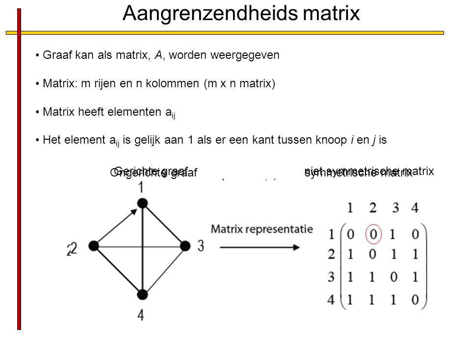 Aangrenzendheids matrix Graaf kan als matrix, A, worden weergegeven Matrix: m rijen en n kolommen (m x n matrix) Matrix heeft elementen a ij Het element a ij is gelijk aan 1 als er een kant tussen knoop i en j is Ongerichte graaf symmetrische matrix a 21 a 12 Gerichte graaf niet symmetrische matrix