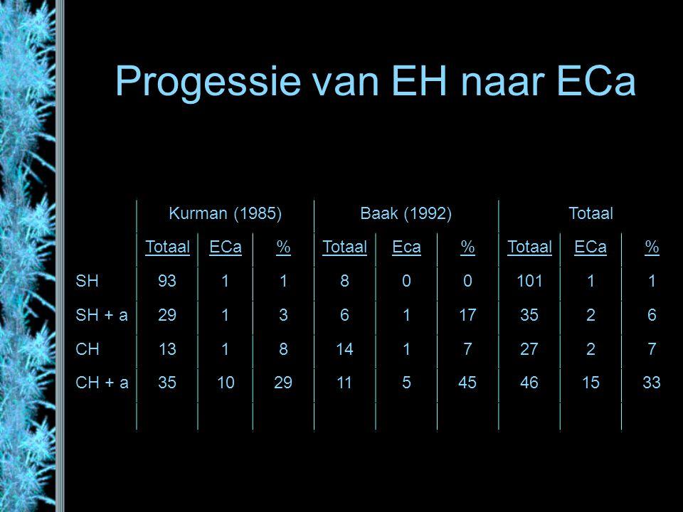 Progessie van EH naar ECa Kurman (1985)Baak (1992)Totaal ECa%TotaalEca%TotaalECa% SH931180010111 SH + a291361173526 CH131814172727 CH + a3510291154546