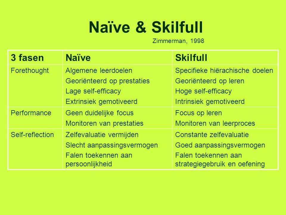 Naïve & Skilfull 3 fasenNaïveSkilfull ForethoughtAlgemene leerdoelen Georiënteerd op prestaties Lage self-efficacy Extrinsiek gemotiveerd Specifieke h