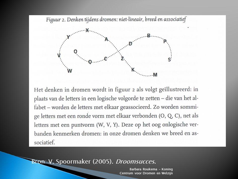 Bron: V. Spoormaker (2005). Droomsucces. Barbara Roukema - Koning Centrum voor Dromen en Welzijn
