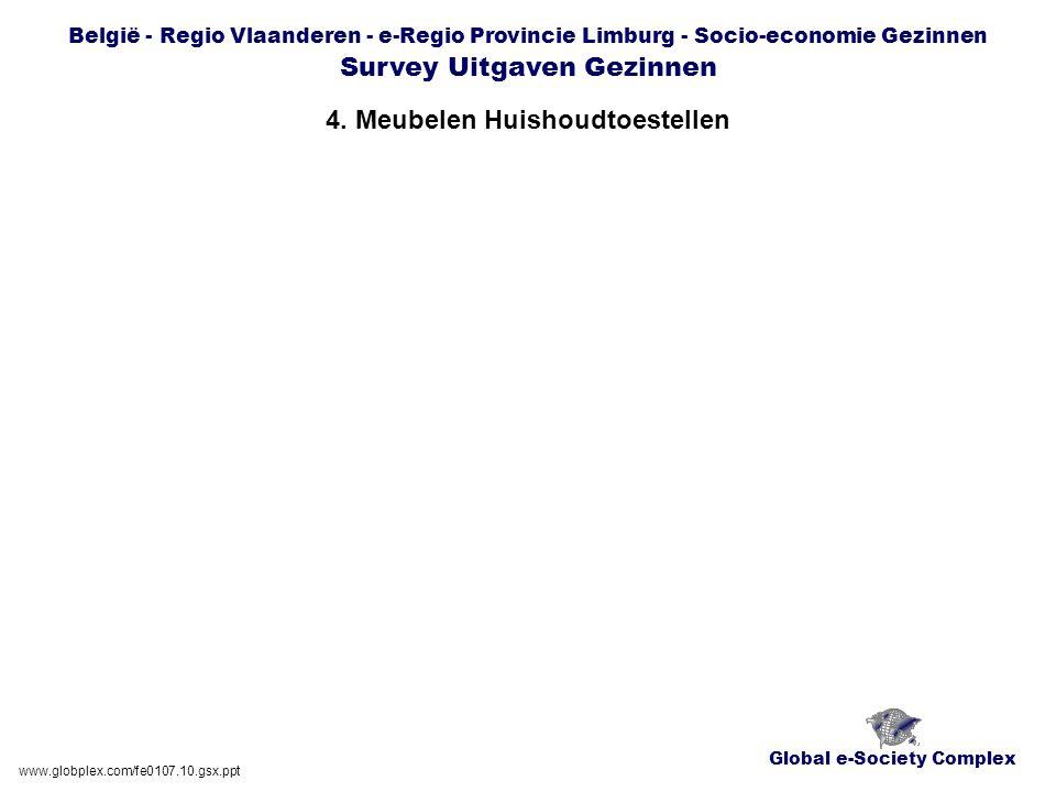 Global e-Society Complex België - Regio Vlaanderen - e-Regio Provincie Limburg - Socio-economie Gezinnen Survey Uitgaven Gezinnen 4.