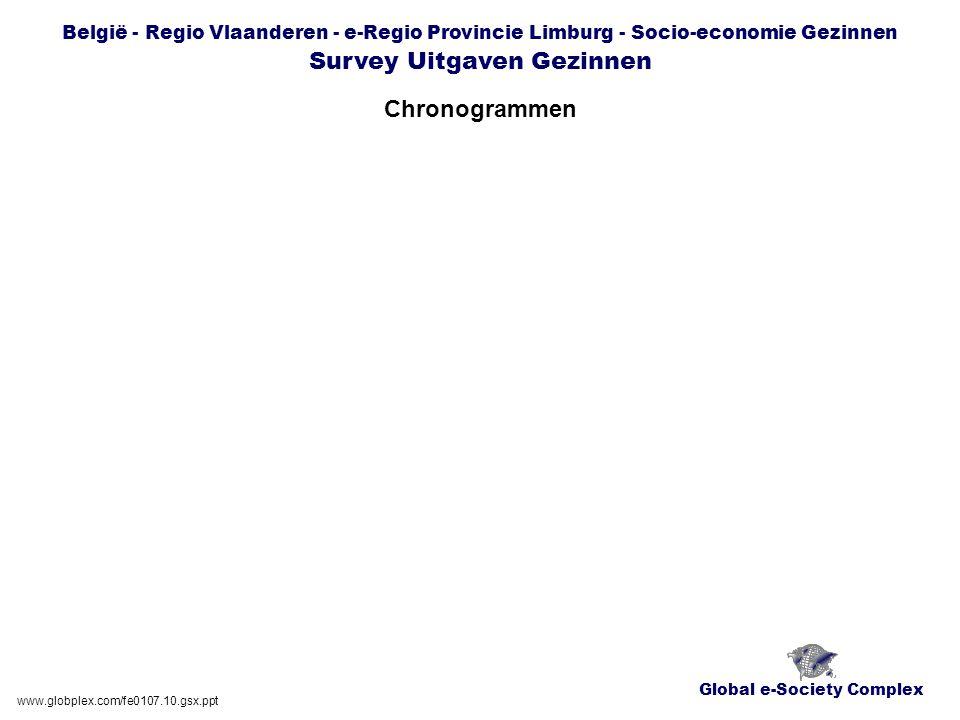 Global e-Society Complex België - Regio Vlaanderen - e-Regio Provincie Limburg - Socio-economie Gezinnen Survey Uitgaven Gezinnen Chronogrammen www.globplex.com/fe0107.10.gsx.ppt