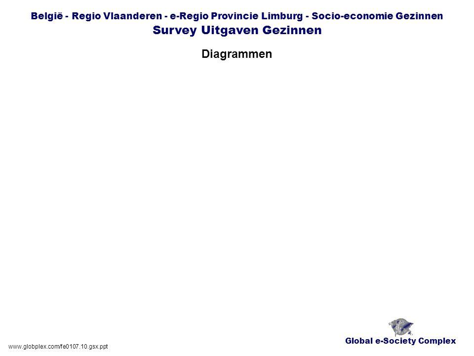 Global e-Society Complex België - Regio Vlaanderen - e-Regio Provincie Limburg - Socio-economie Gezinnen Survey Uitgaven Gezinnen Diagrammen www.globplex.com/fe0107.10.gsx.ppt
