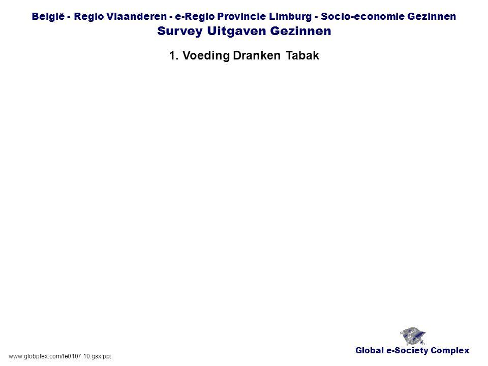 Global e-Society Complex België - Regio Vlaanderen - e-Regio Provincie Limburg - Socio-economie Gezinnen Survey Uitgaven Gezinnen 1.