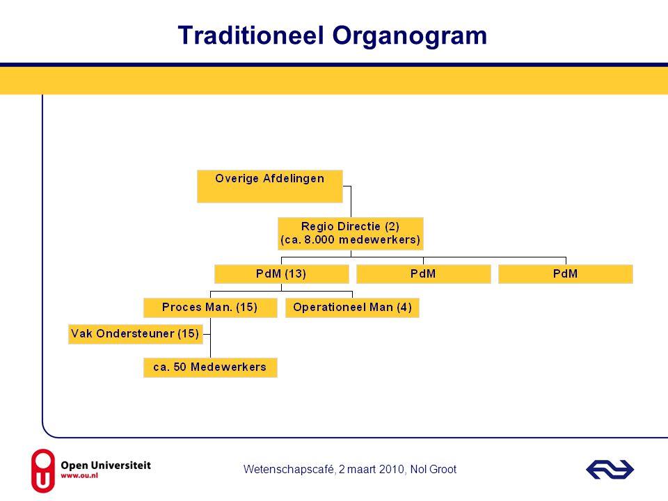 Wetenschapscafé, 2 maart 2010, Nol Groot Traditioneel Organogram