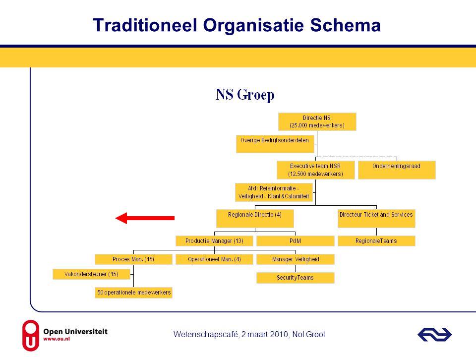 Wetenschapscafé, 2 maart 2010, Nol Groot Traditioneel Organisatie Schema