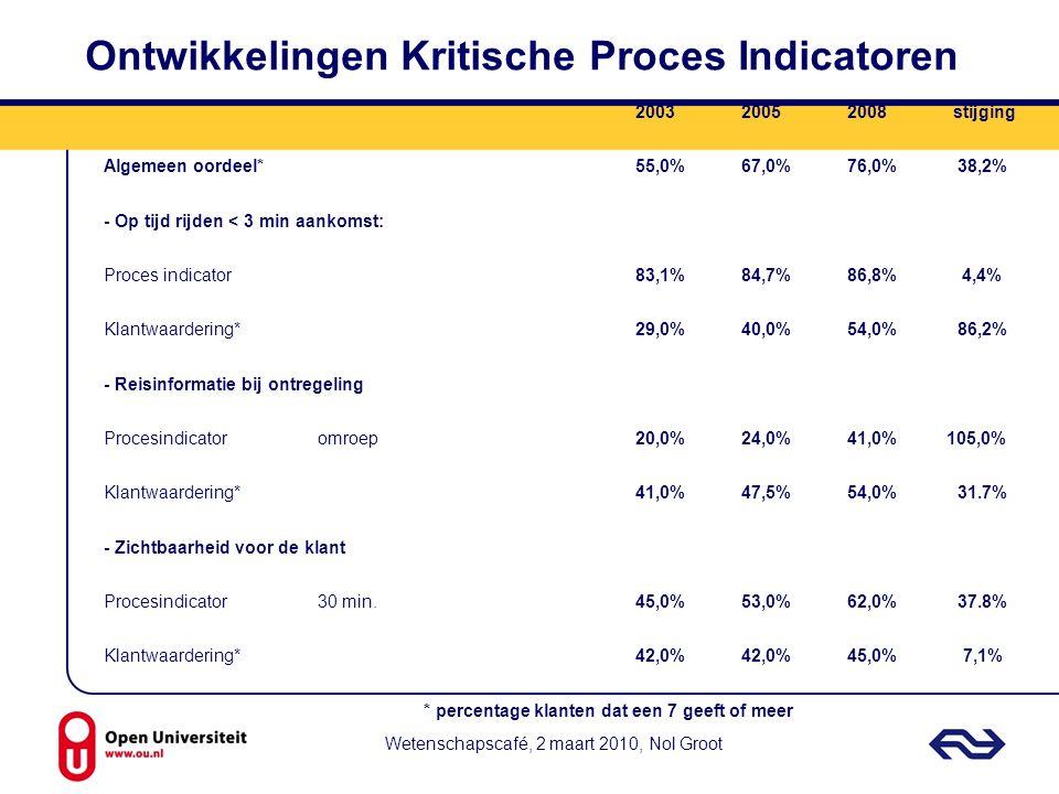 Wetenschapscafé, 2 maart 2010, Nol Groot Ontwikkelingen Kritische Proces Indicatoren 200320052008stijging Algemeen oordeel*55,0%67,0%76,0% 38,2% - Op
