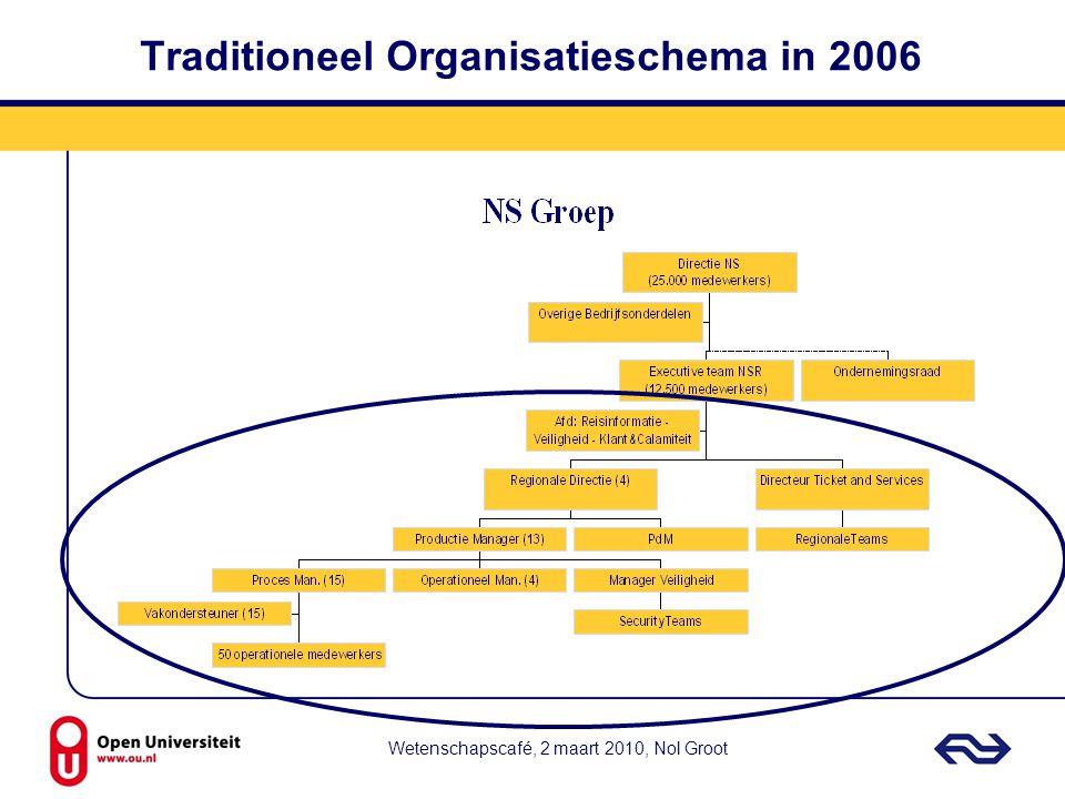 Wetenschapscafé, 2 maart 2010, Nol Groot Traditioneel Organisatieschema in 2006