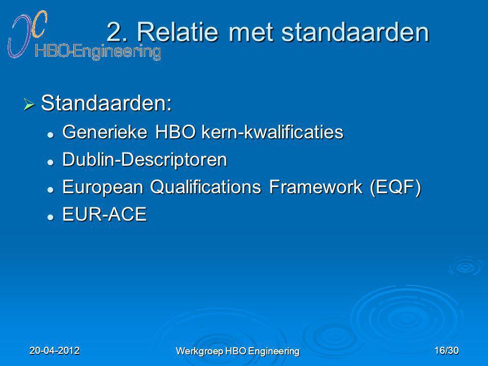 2. Relatie met standaarden  Standaarden: Generieke HBO kern-kwalificaties Generieke HBO kern-kwalificaties Dublin-Descriptoren Dublin-Descriptoren Eu