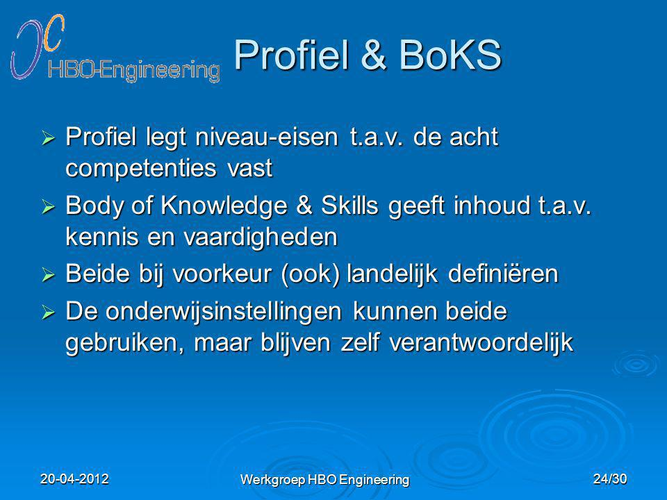 Profiel & BoKS  Profiel legt niveau-eisen t.a.v. de acht competenties vast  Body of Knowledge & Skills geeft inhoud t.a.v. kennis en vaardigheden 