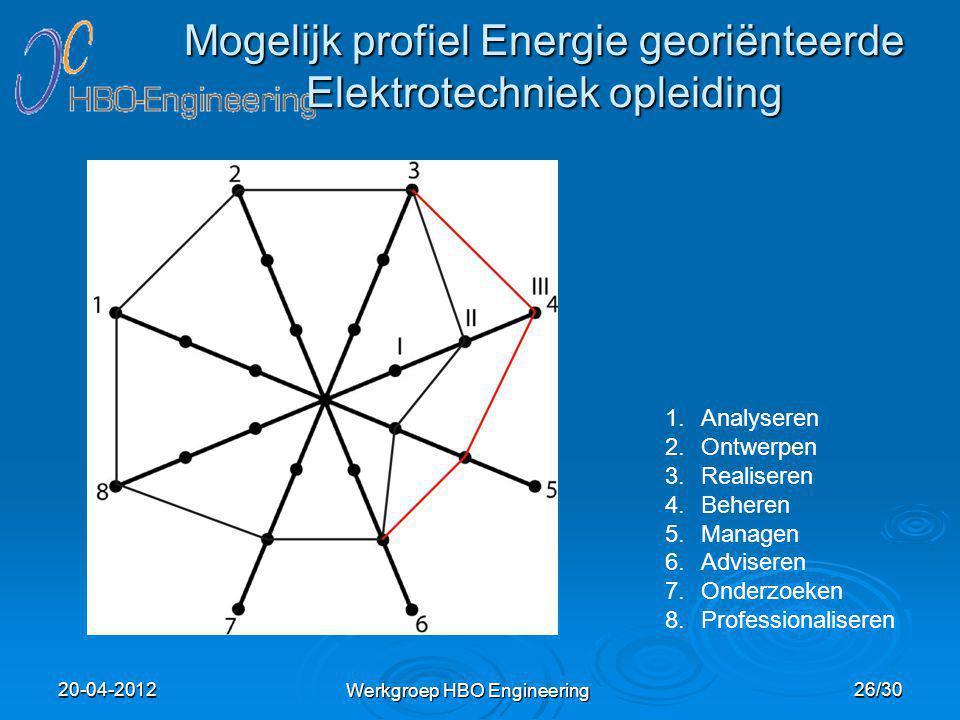 Mogelijk profiel Energie georiënteerde Elektrotechniek opleiding Werkgroep HBO Engineering 1.Analyseren 2.Ontwerpen 3.Realiseren 4.Beheren 5.Managen 6