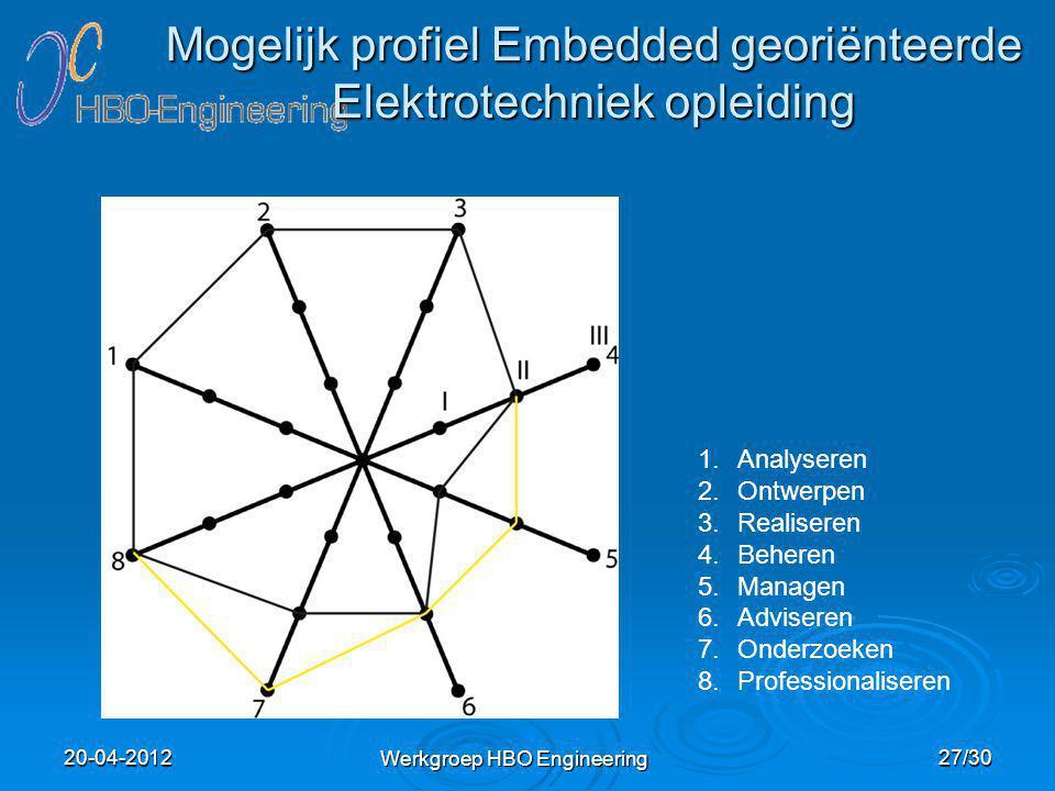 Werkgroep HBO Engineering Mogelijk profiel Embedded georiënteerde Elektrotechniek opleiding 1.Analyseren 2.Ontwerpen 3.Realiseren 4.Beheren 5.Managen