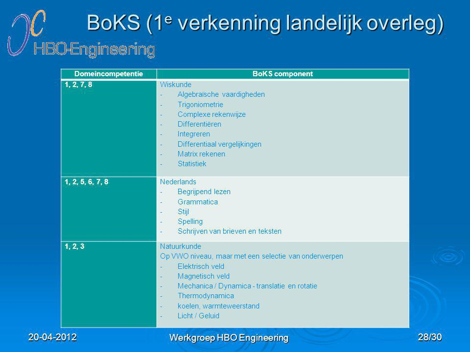 BoKS (1 e verkenning landelijk overleg) DomeincompetentieBoKS component 1, 2, 7, 8 Wiskunde - Algebraïsche vaardigheden - Trigoniometrie - Complexe re