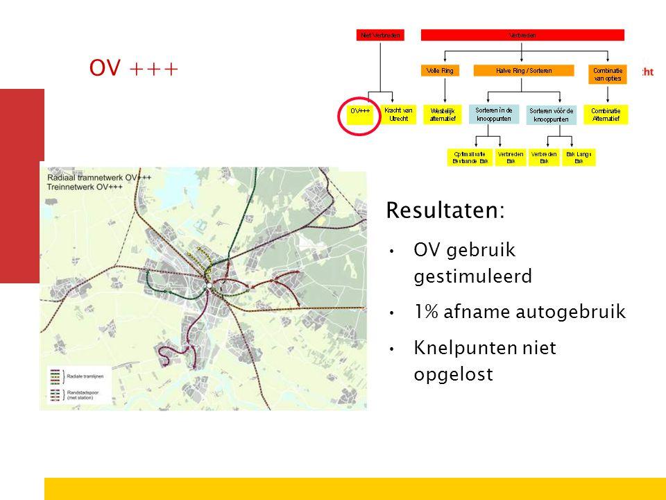 OV +++ Resultaten: OV gebruik gestimuleerd 1% afname autogebruik Knelpunten niet opgelost