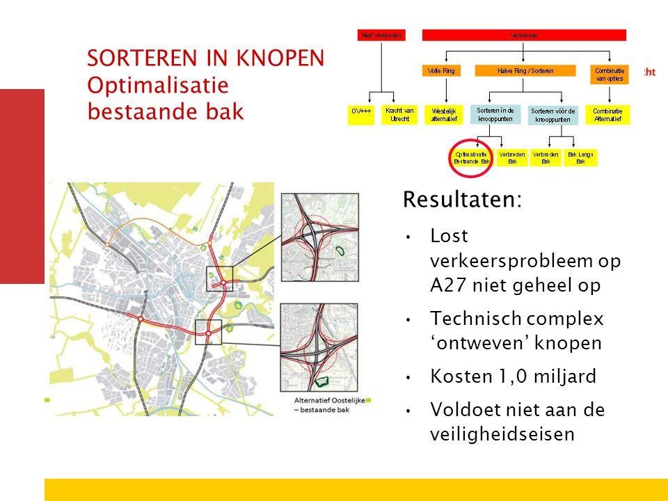 SORTEREN IN KNOPEN Optimalisatie bestaande bak Resultaten: Lost verkeersprobleem op A27 niet geheel op Technisch complex 'ontweven' knopen Kosten 1,0