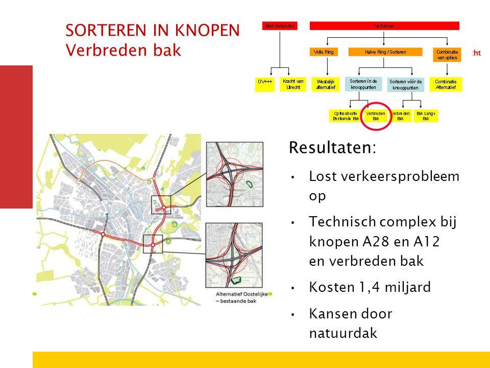 SORTEREN IN KNOPEN Verbreden bak Resultaten: Lost verkeersprobleem op Technisch complex bij knopen A28 en A12 en verbreden bak Kosten 1,4 miljard Kans