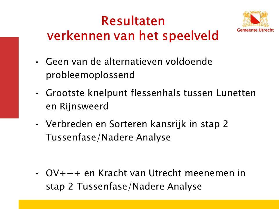 Resultaten verkennen van het speelveld Geen van de alternatieven voldoende probleemoplossend Grootste knelpunt flessenhals tussen Lunetten en Rijnswee
