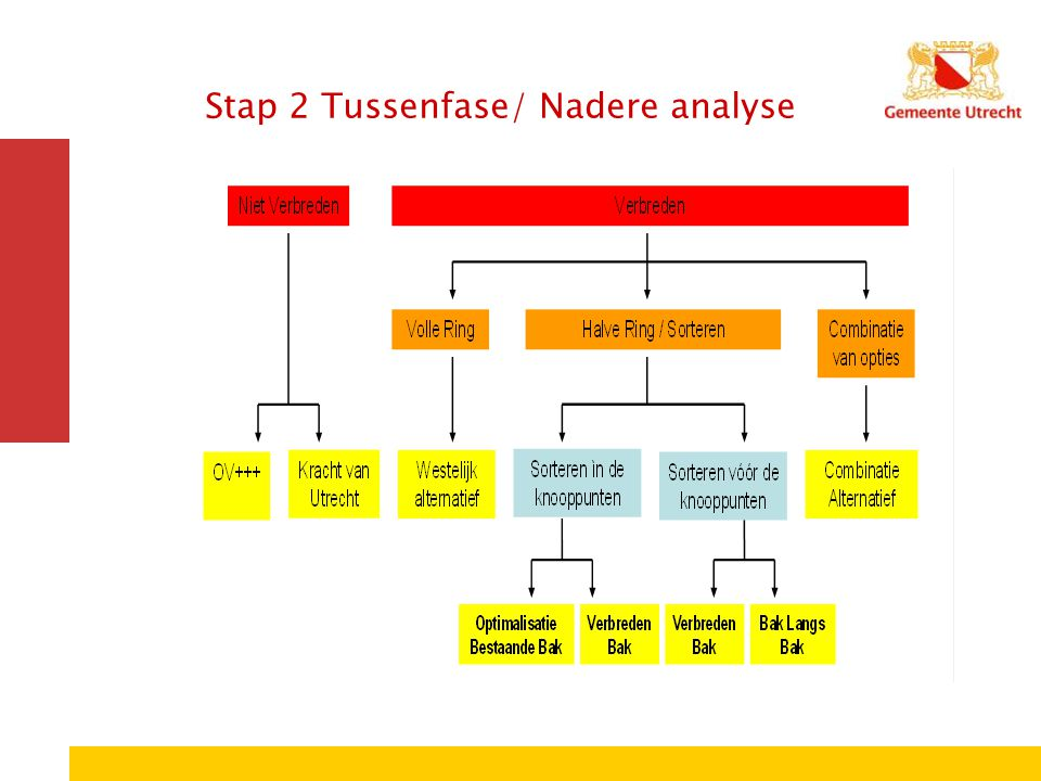 Stap 2 Tussenfase/ Nadere analyse