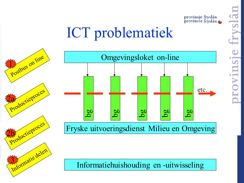 ICT problematiek Omgevingsloket on-line Informatiehuishouding en -uitwisseling Postbus on line Productieproces Informatie delen bg etc. 1 2a Fryske ui