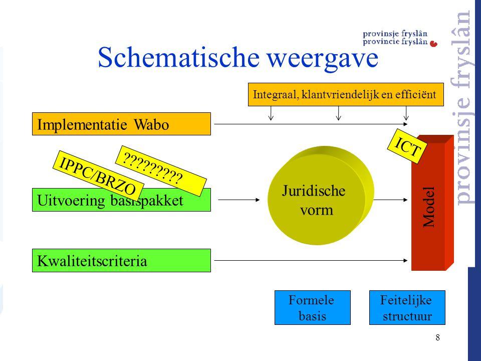 8 Schematische weergave Implementatie Wabo Uitvoering basispakket Kwaliteitscriteria Model Juridische vorm Formele basis Feitelijke structuur IPPC/BRZ