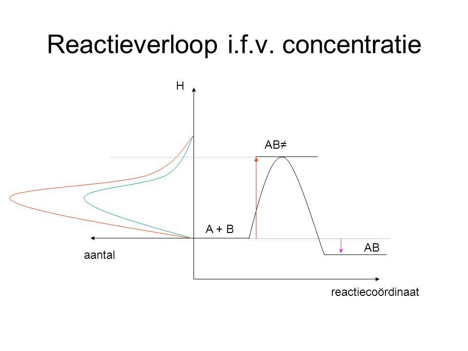 Reactieverloop i.f.v. concentratie A + B AB≠ AB reactiecoördinaat aantal H