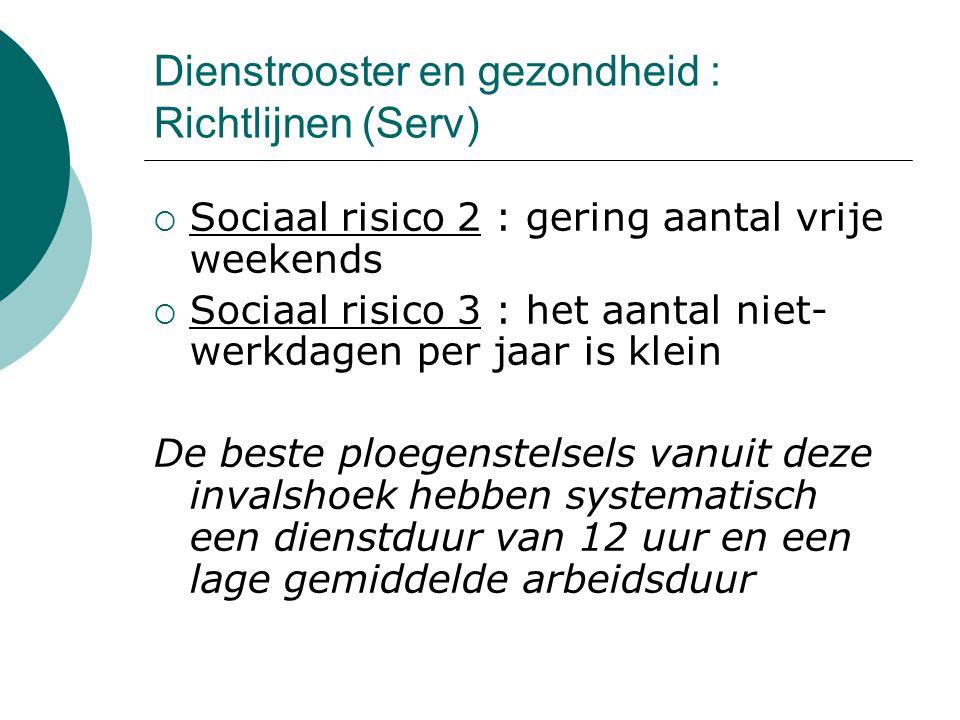 Dienstrooster en gezondheid : Richtlijnen (Serv)  Sociaal risico 2 : gering aantal vrije weekends  Sociaal risico 3 : het aantal niet- werkdagen per