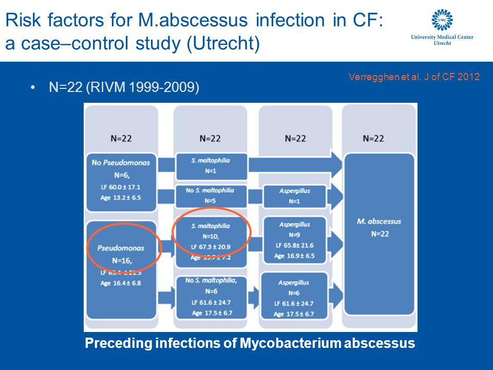Risk factors for M.abscessus infection in CF: a case–control study (Utrecht) Verregghen et al. J of CF 2012 Preceding infections of Mycobacterium absc