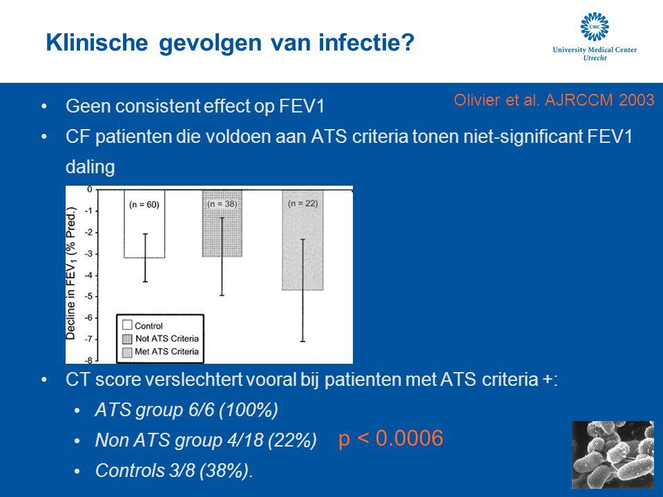 Klinische gevolgen van infectie? Geen consistent effect op FEV1 CF patienten die voldoen aan ATS criteria tonen niet-significant FEV1 daling CT score