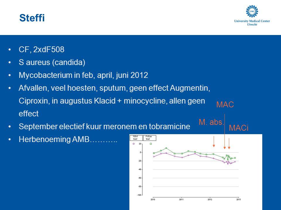 Steffi CF, 2xdF508 S aureus (candida) Mycobacterium in feb, april, juni 2012 Afvallen, veel hoesten, sputum, geen effect Augmentin, Ciproxin, in augus